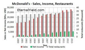 MCD_net_income