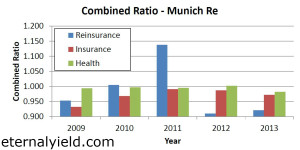munich_re_combined_ratio_v1
