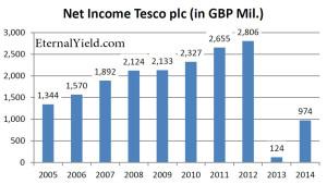 tesco_net_income_2005_2014_bearb