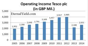 tesco_operating_income_2005_2014_bearb